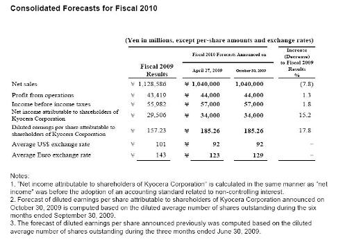 Consolidated Forecasts